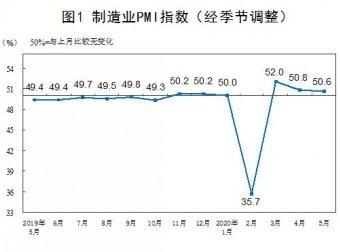 统计局:5月份中国制造业PMI为50.6%