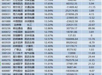 这些股票被北上资金持股占比较高