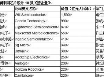 2020胡润中国芯片设计10强民营企业:韦尔股份第一,寒武纪前十