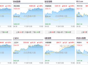 6月25日A股收评:金融股发力,沪指涨1%重返3600点,创业板指涨逾2%