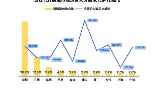 """广东跨境电商人才需求占全国一半#高薪难破""""招工难"""""""